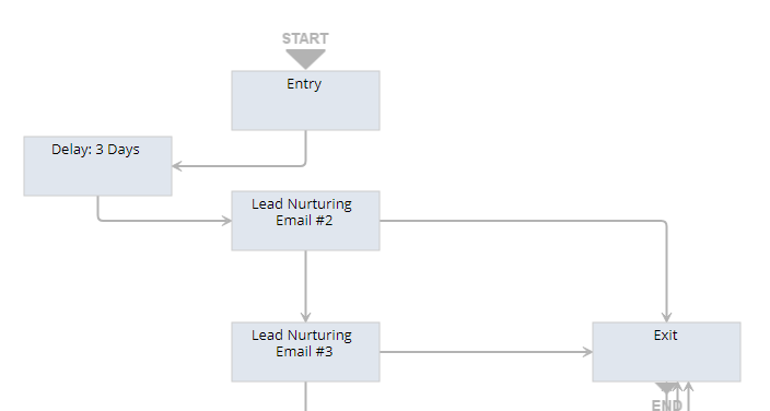 Why is this Workflow getting stuck?