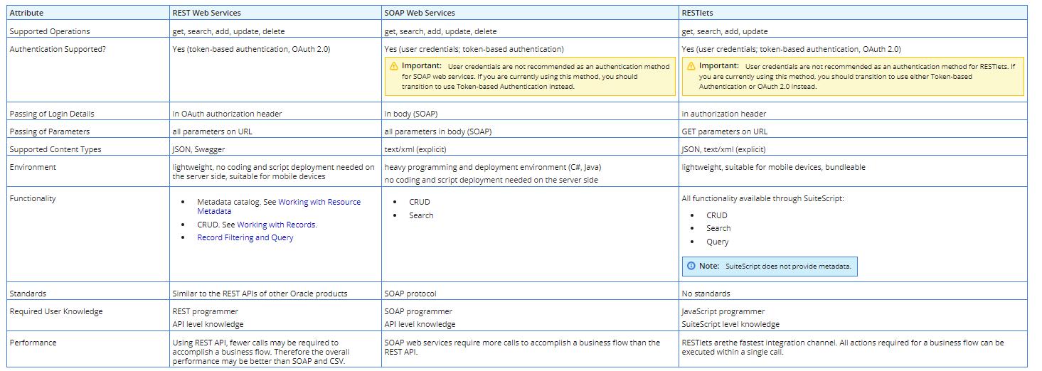RE: SuiteTalk SOAP Services Or Restlet(vendor creation)