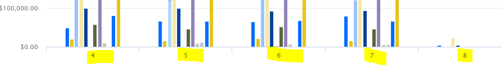 How can I see month name in place of month number in Analytics Column chart?