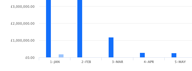 RE: How can I see month name in place of month number in Analytics Column chart?